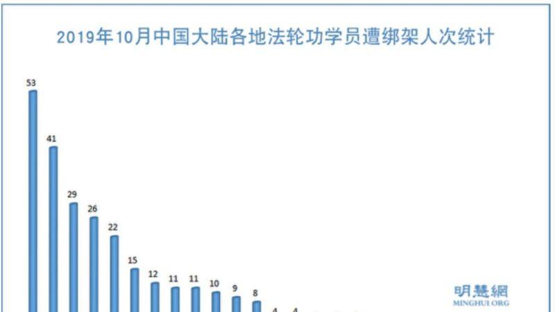 10月份 至少274名法轮功学员被非法抓捕