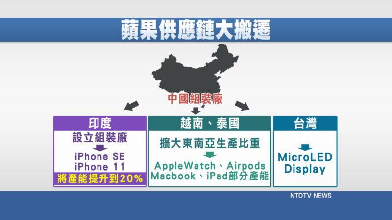 蘋果兩手策略 供應鏈史上大遷移 台廠怎因應?