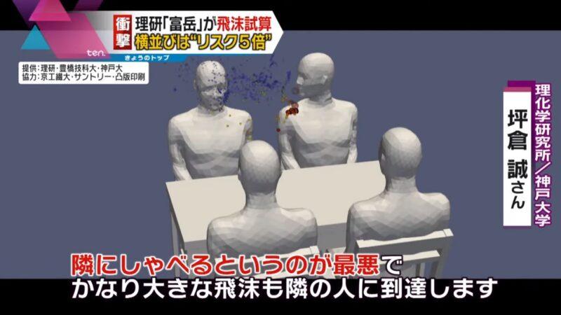 日本模拟:4人桌用餐 坐旁边比坐对面更易染疫