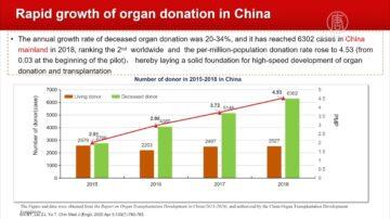 掩饰活摘?黄洁夫称2023中国器官移植第一