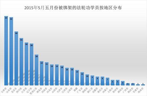 明慧網: 5月541位法輪功學員被綁 105人被冤判
