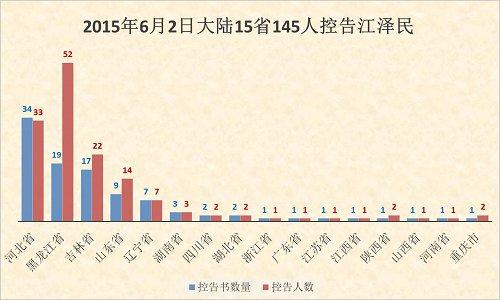 6月2日 陸15省145人控告江澤民