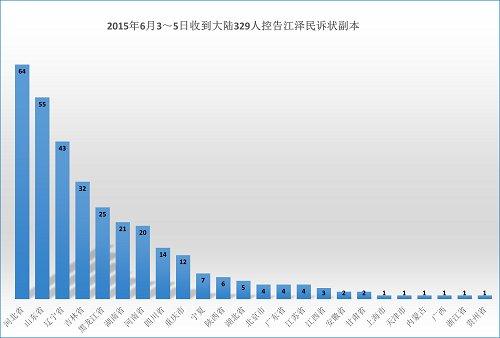 6月3~5日 明慧收到329人訴江狀副本