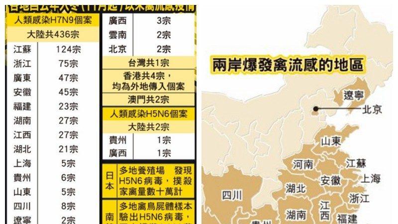 大陸H7N9禽流感變異 今年入冬以來死亡100多人