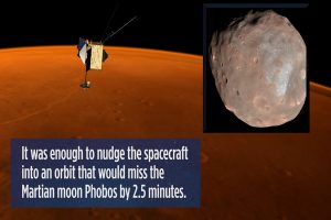 重叠约7秒 NASA科学卫星加速闪避火星卫星
