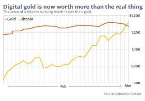 金谷道:當比特幣比黃金還貴時