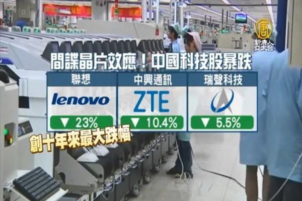 中共间谍晶片效应扩大 中国科技股应声下跌