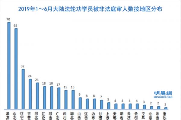 上半年 至少335名法轮功学员遭冤判