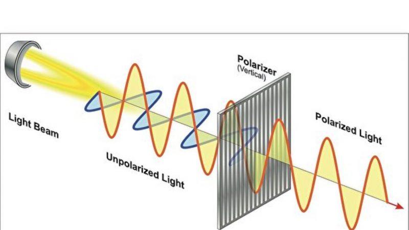 哈佛設計出首個小巧偏振光相機