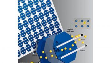 一个光子换两个电子 太阳能电池效能大提升