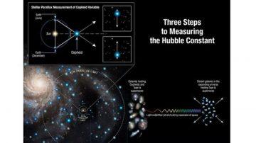 新哈勃常数出炉 科学家怀疑现有宇宙模型