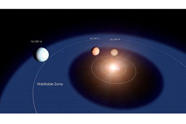 NASA发现最近、最有望宜居星球