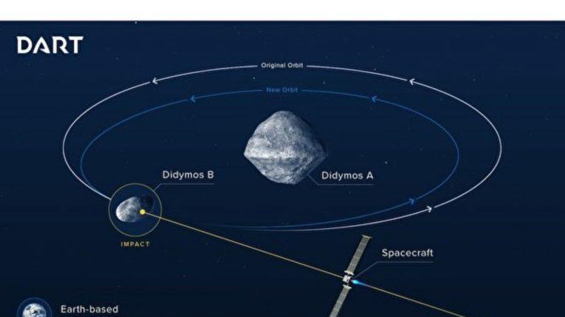 美欧将合作撞击改道双体小行星