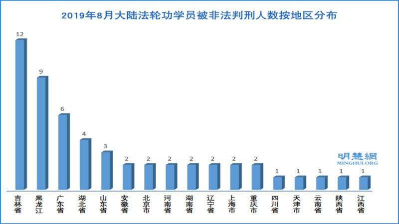 八月份53名法輪功學員被非法判刑