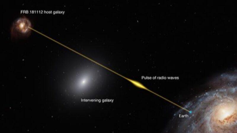 首例研究:利用射電爆直接觀測星暈