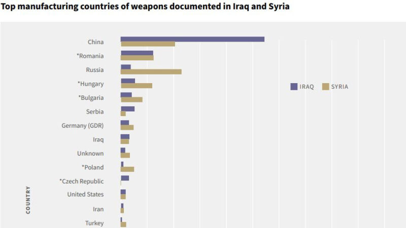 巴格達迪自爆牽出黑幕 ISIS最大武器供應來自中國