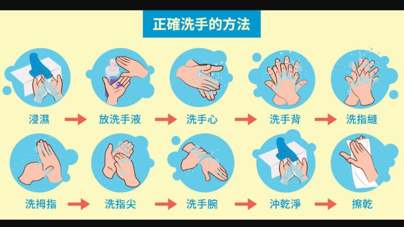 武汉肺炎消毒懒人包!这样洗手才有效(组图)