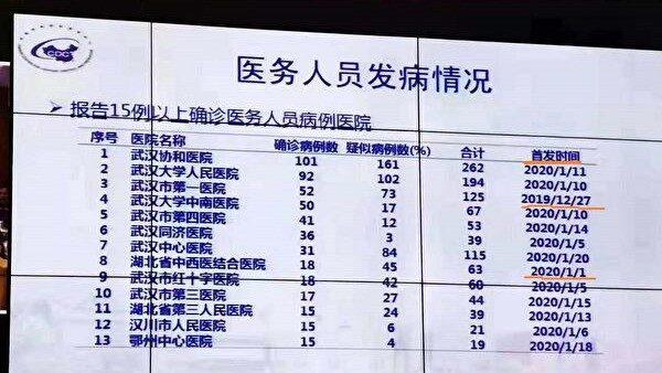田雲:李文亮死因多疑點 民憤質疑直擊中共