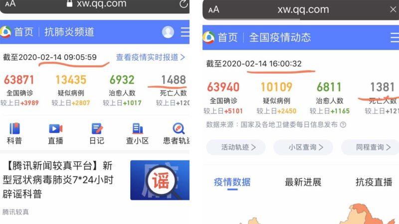 中共疫情數據造假無底線:107人「死而復生」