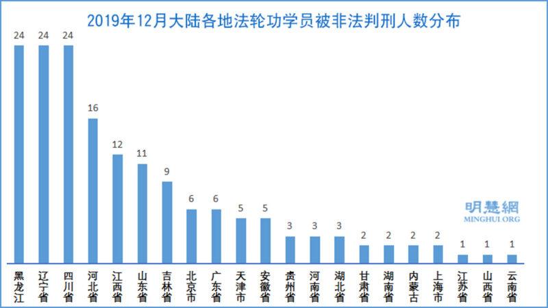 新年前後 近200名法輪功學員被非法判刑