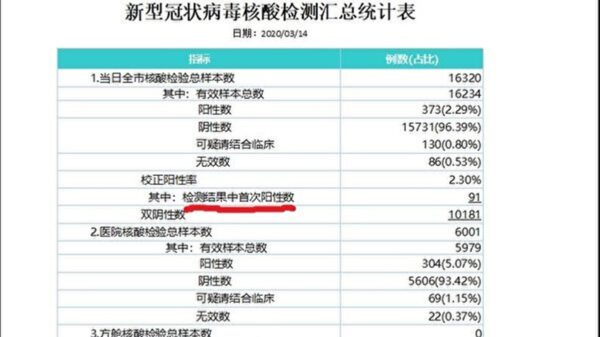 武漢新增確診是中共公布的22倍