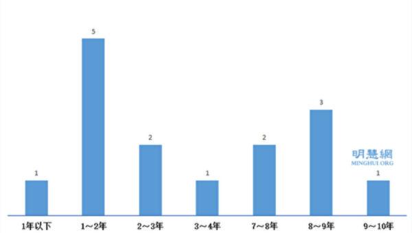 1月至2月 51名法轮功学员遭中共非法判刑