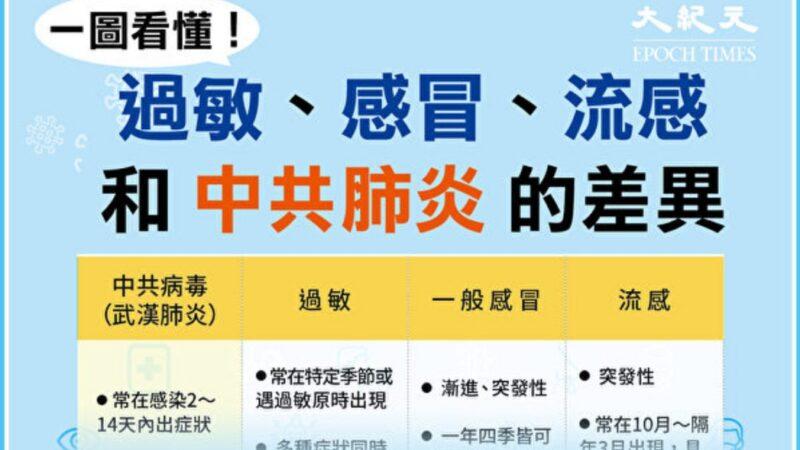 一图看懂!感冒、流感、过敏和中共肺炎的差别