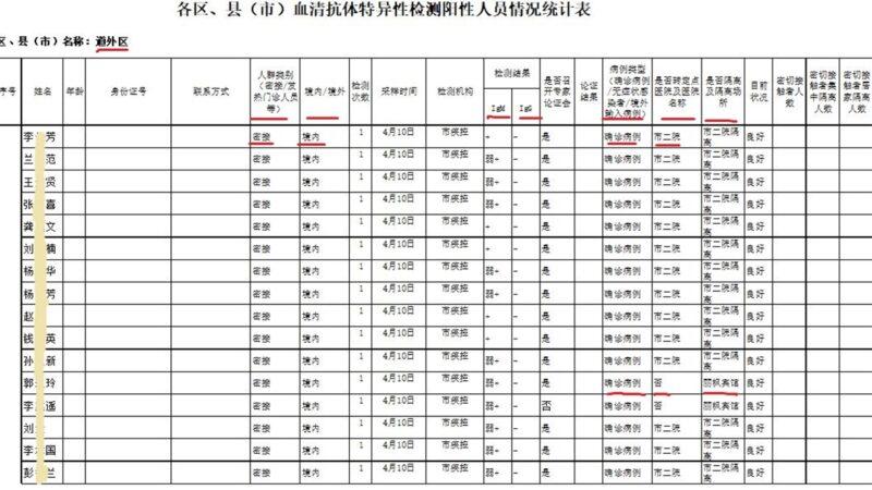 【大纪元独家】内部数据曝哈尔滨严重瞒报疫情
