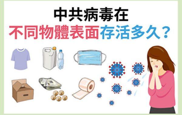 中共病毒在物体表面活多久?塑胶不锈钢可达7天(组图)