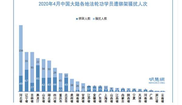 4月 至少1178名法輪功學員遭綁架騷擾