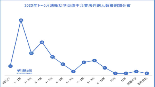 1至5月 至少107名法轮功学员遭冤判