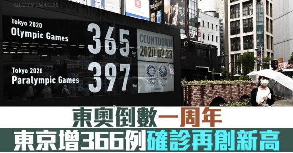 东奥倒数一周年 东京增366例确诊再创新高
