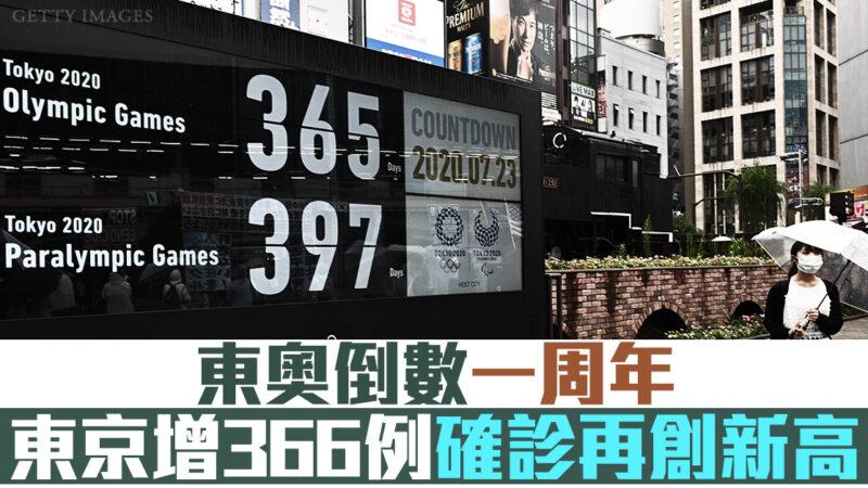 東奧倒數一周年 東京增366例確診再創新高