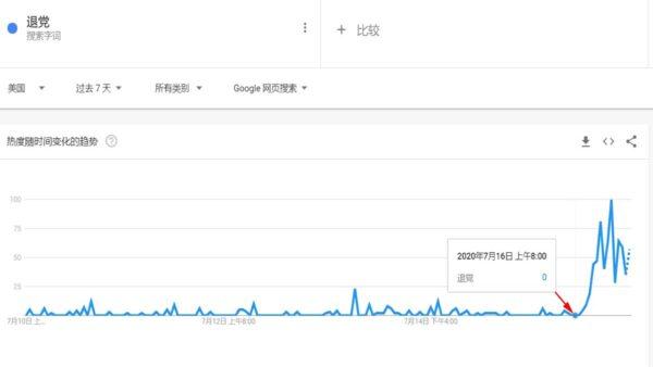 傳美擬禁中共黨員入境 谷歌「退黨」搜索激增