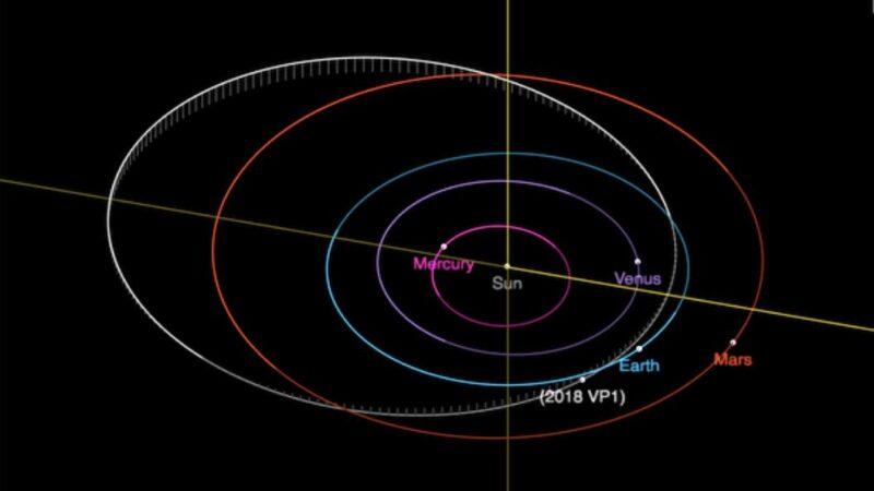 美大選前一日小行星造訪 撞地球機率0.41%