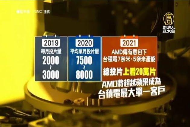 台积电明年产能满载 AMD传扩大投片规模