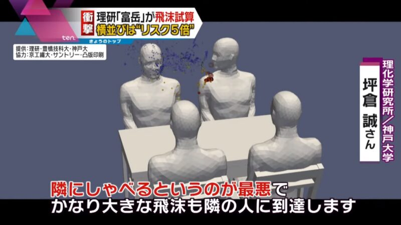 日本模擬:4人桌用餐 坐旁邊比坐對面更易染疫