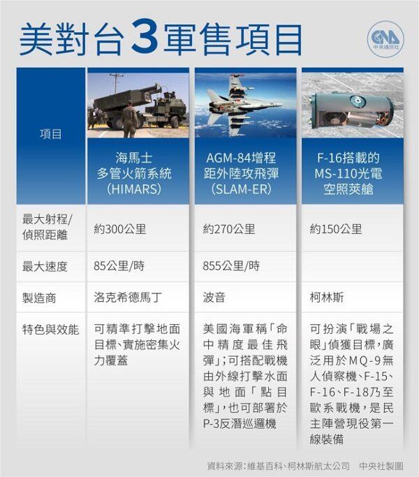 美一週內2度對台軍售 將提供魚叉反艦飛彈