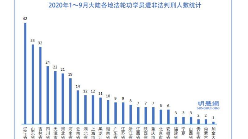 9月份至少55名法輪功學員遭非法判刑