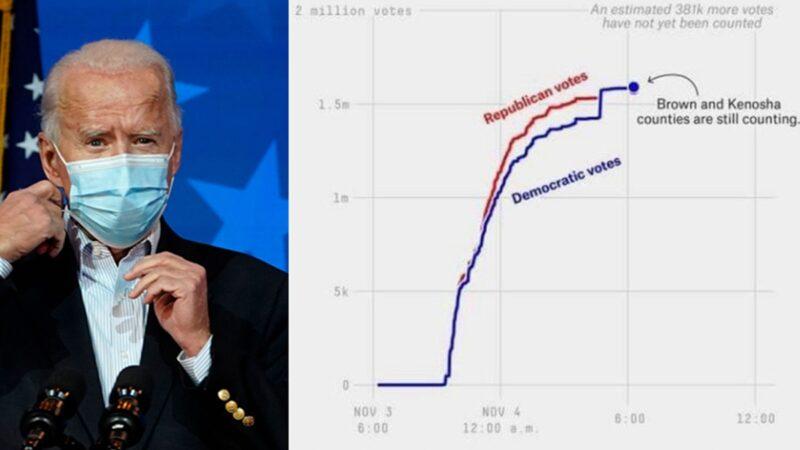 美大選曲線圖驚呆網民:突然拉來一車拜登的票