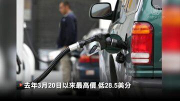 洛县油价15天涨14次 湾区全美最贵