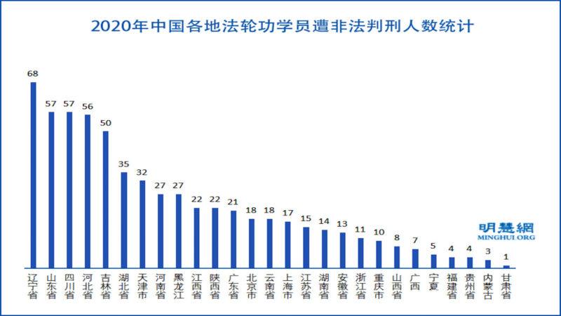 2020年 至少622名法轮功学员被非法判刑