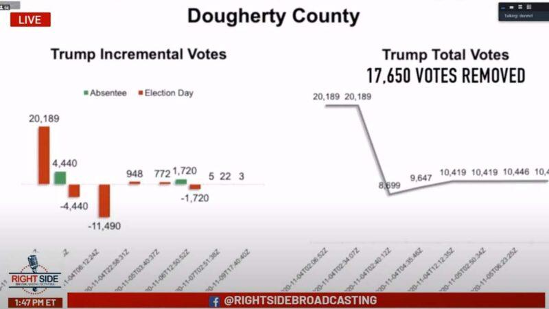 數據專家:川普喬州得票數多次離奇減少 損數萬票