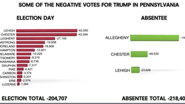 大纪元独家:川普在宾州的43.2万选票被删除