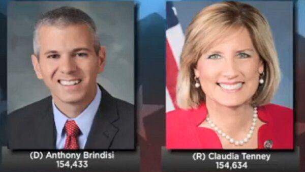 调查3个月 美国会共和党再增一票