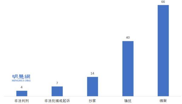 2019-2020年 福建省法轮功学员遭中共迫害综述