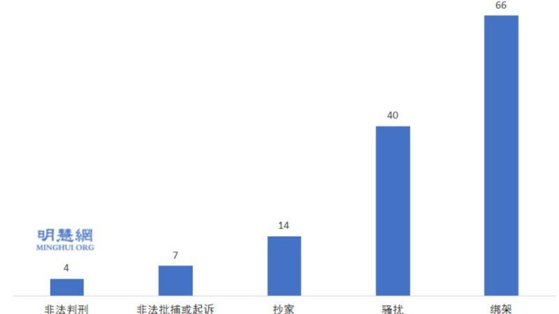 2019-2020年 福建省法輪功學員遭中共迫害綜述