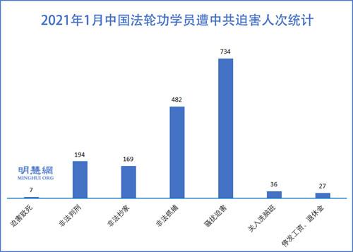 大年前中共綁架騷擾1216名法輪功學員