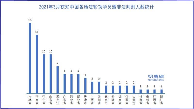 3月份 至少99名法輪功學員遭冤判