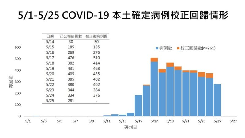 台湾25日新增283例 双北染疫安置逾300人失联